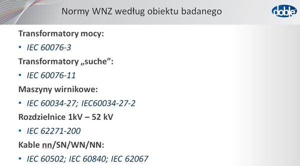 normy WNZ