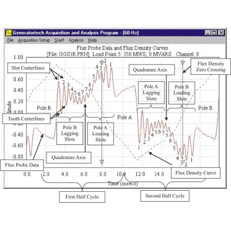 System wykrywania zwarć zwojowych w wirnikach