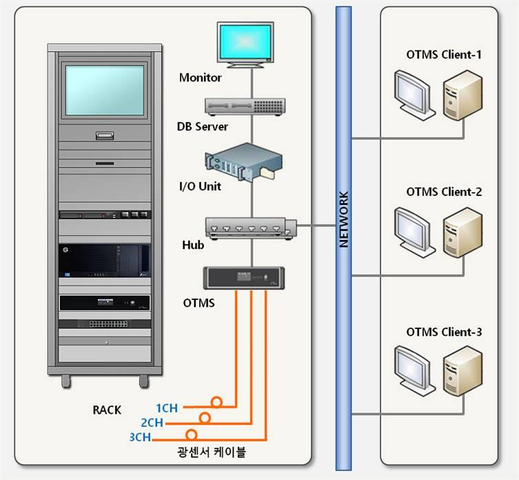 Zestawienie systemu OTMS
