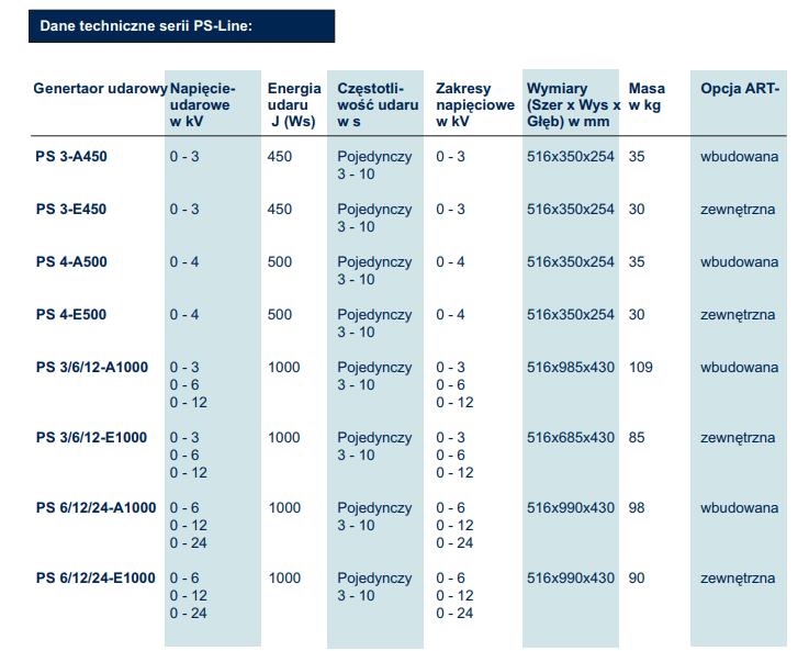 Dane techniczne serii generatorów udarowych INTERENG PS-Line