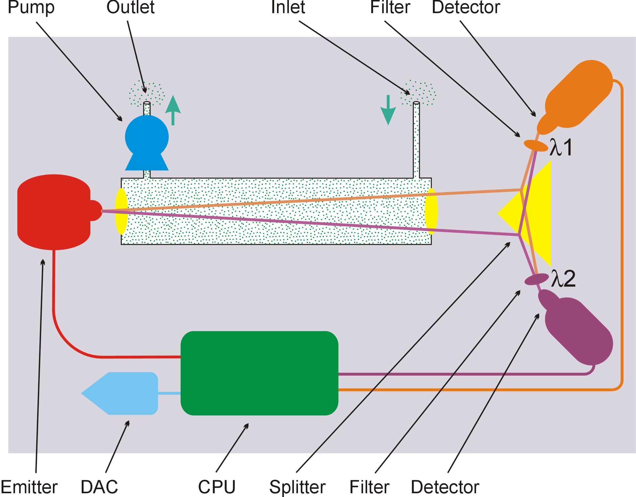 Zasada działania czujnika NDIR IR80-SF6