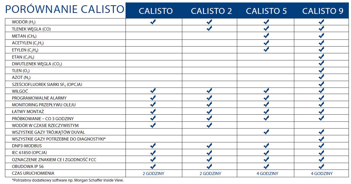 Tabelka porównawcza CALISTO