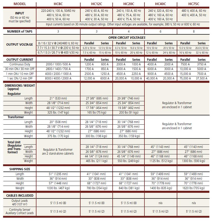 Tabela parametrów wymuszalników PHENIX